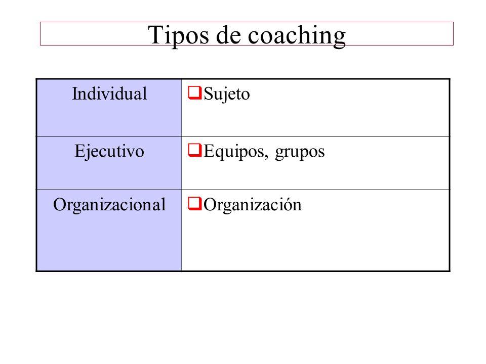 Tipos de coaching Individual Sujeto Ejecutivo Equipos, grupos