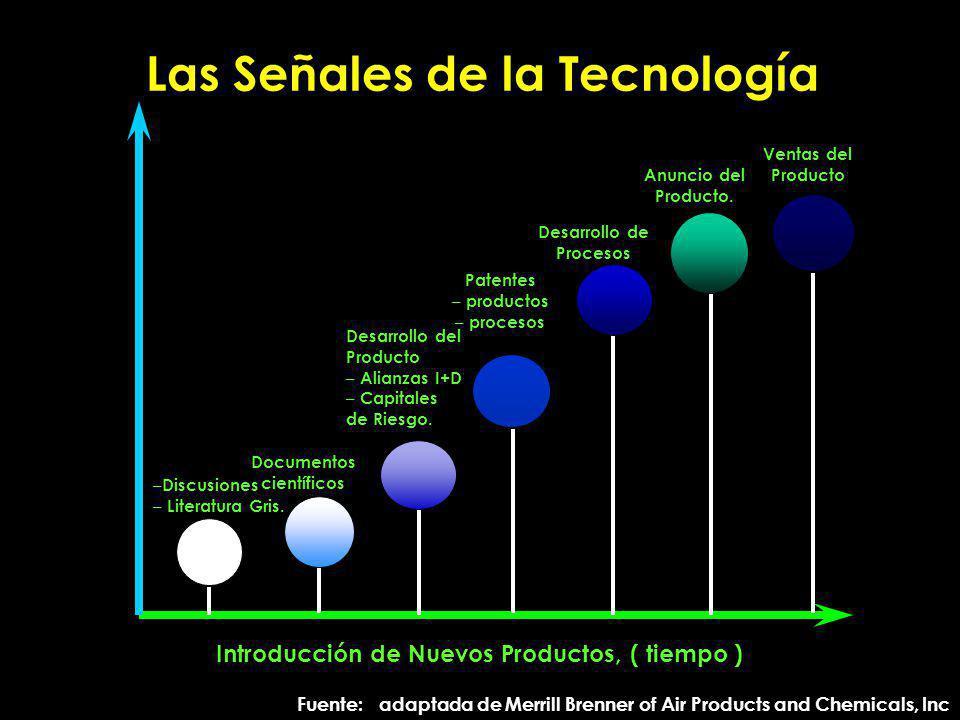 Las Señales de la Tecnología