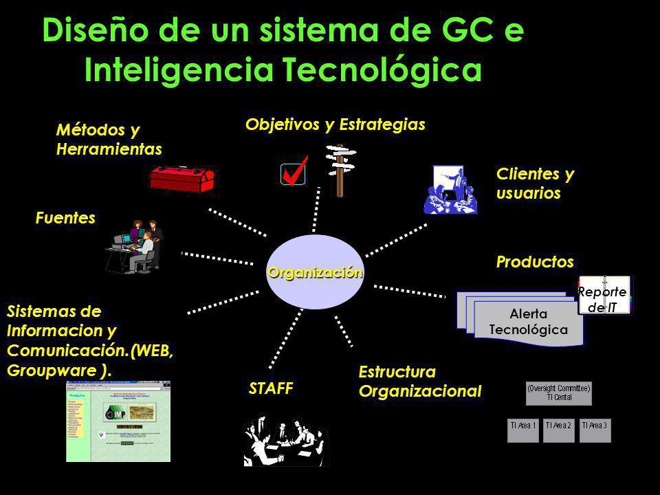 Diseño de un sistema de GC e Inteligencia Tecnológica