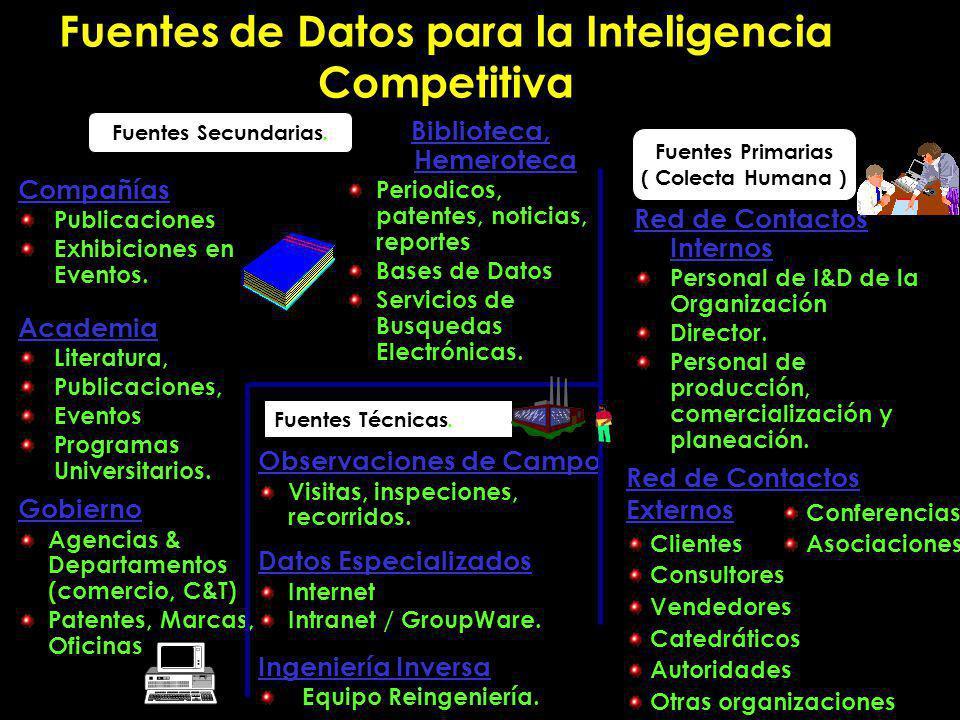 Fuentes de Datos para la Inteligencia Competitiva