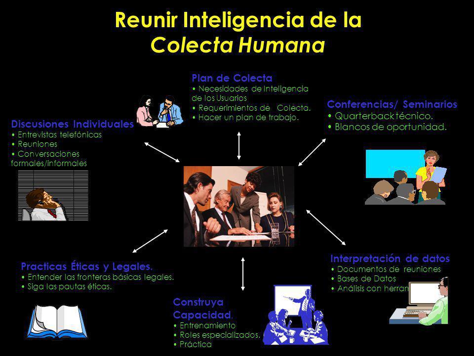 Reunir Inteligencia de la