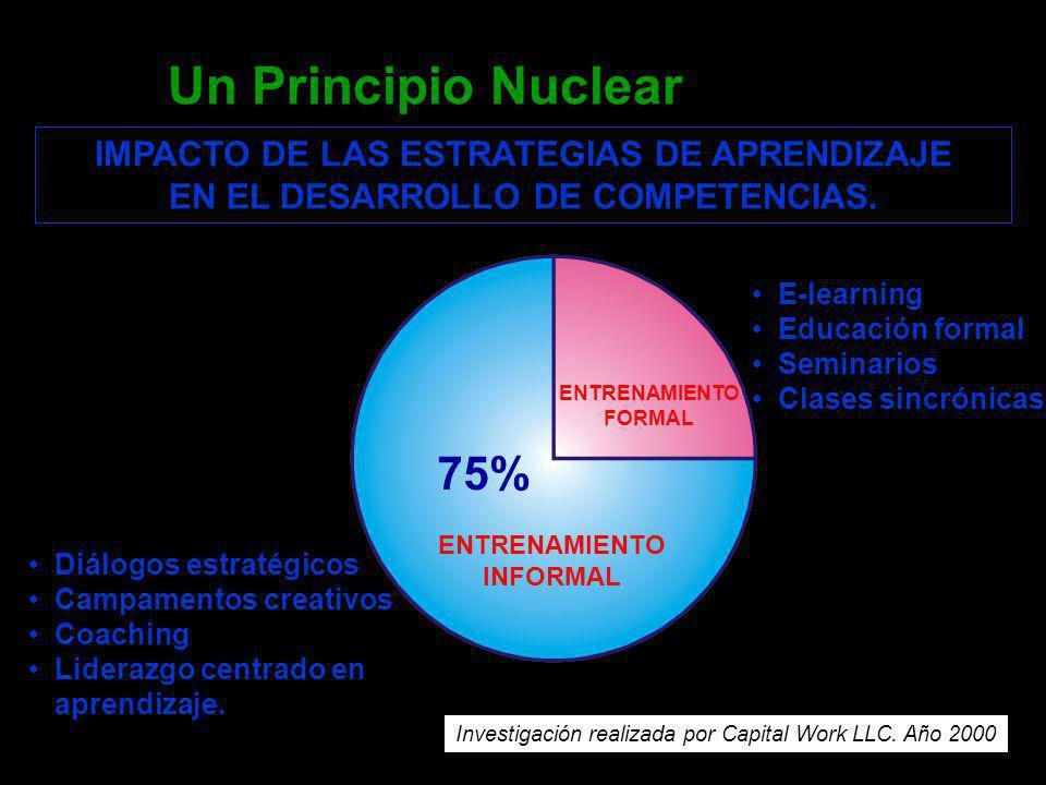 Un Principio Nuclear 75% IMPACTO DE LAS ESTRATEGIAS DE APRENDIZAJE