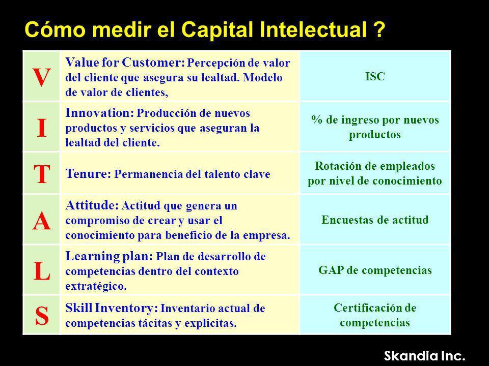 V I T A L S Cómo medir el Capital Intelectual