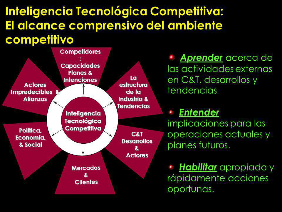 La estructura de la Industria & Tecnológica Competitiva