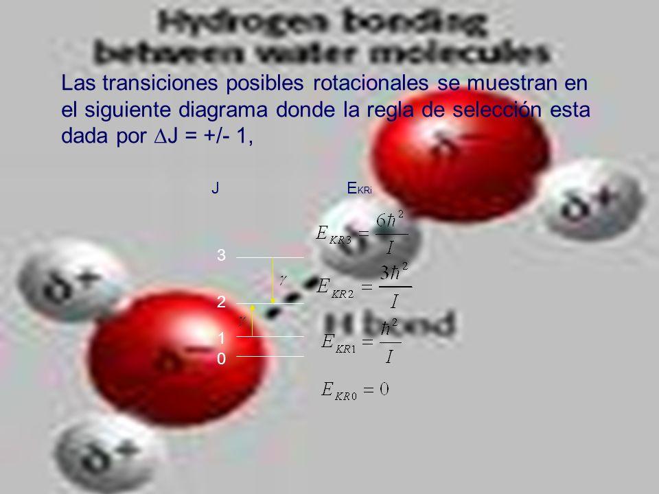 Las transiciones posibles rotacionales se muestran en el siguiente diagrama donde la regla de selección esta dada por J = +/- 1,