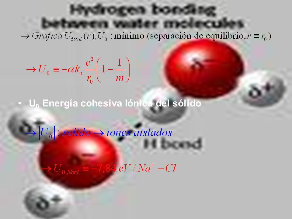U0 Energía cohesiva Iónica del sólido