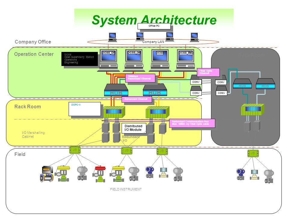 System Architecture HUB HUB Company Office Operation Center Rack Room
