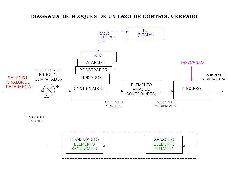 DIAGRAMA DE BLOQUES DE UN LAZO DE CONTROL CERRADO
