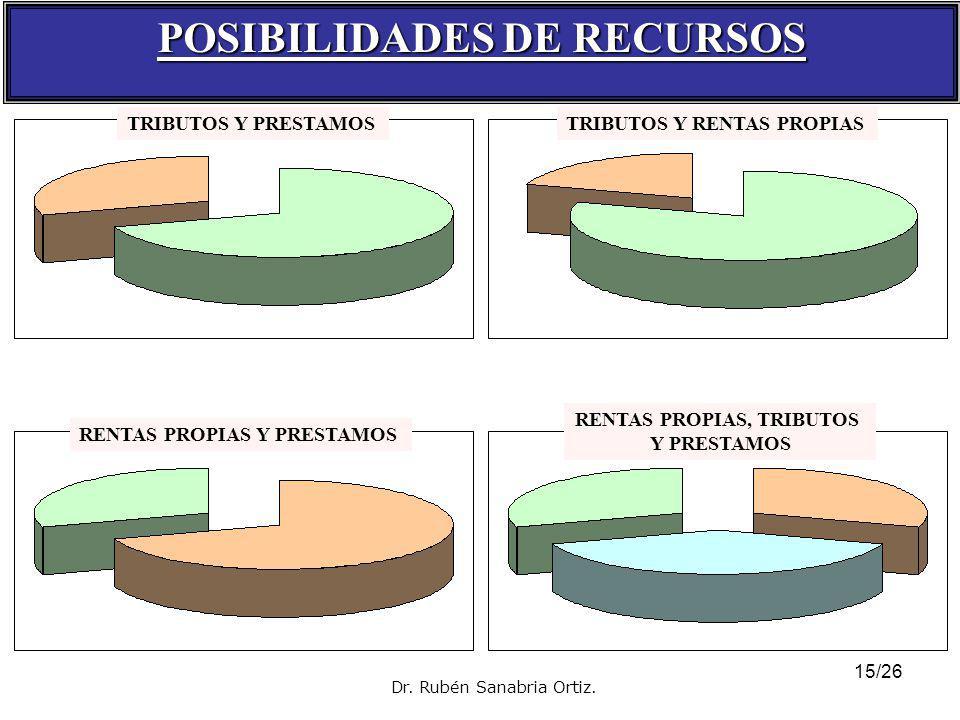 POSIBILIDADES DE RECURSOS