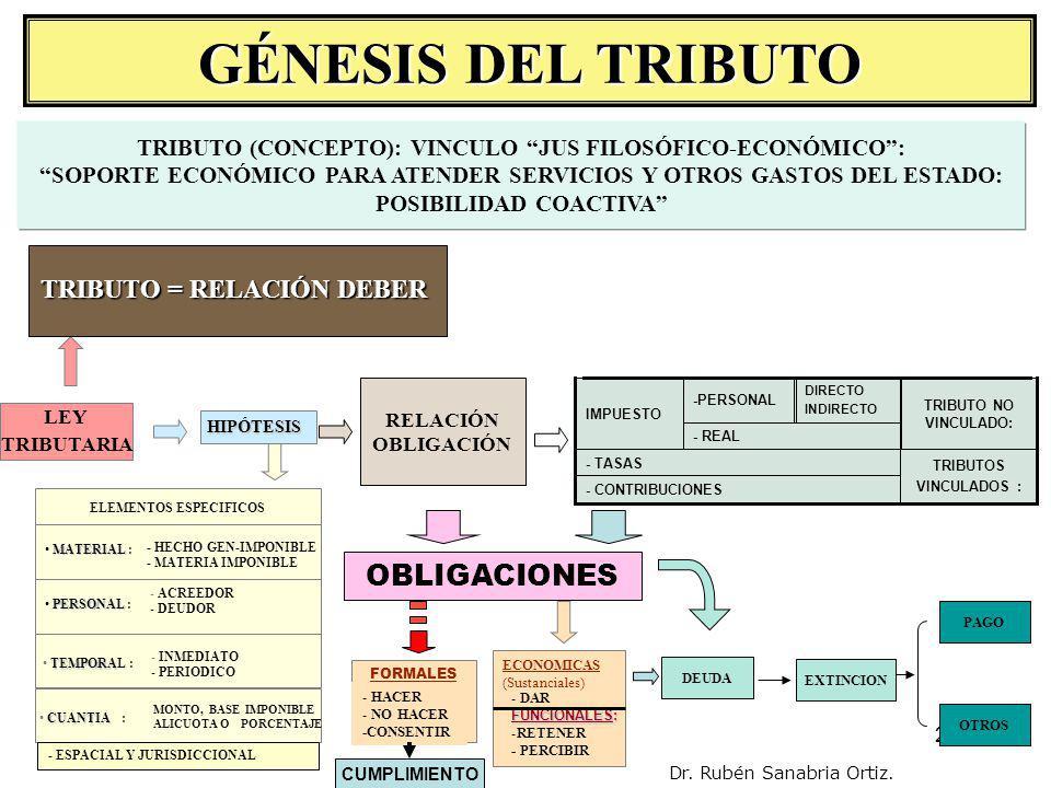 GÉNESIS DEL TRIBUTO OBLIGACIONES TRIBUTO = RELACIÓN DEBER