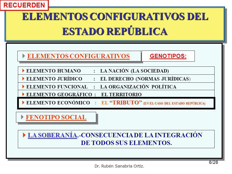 ELEMENTOS CONFIGURATIVOS DEL ESTADO REPÚBLICA