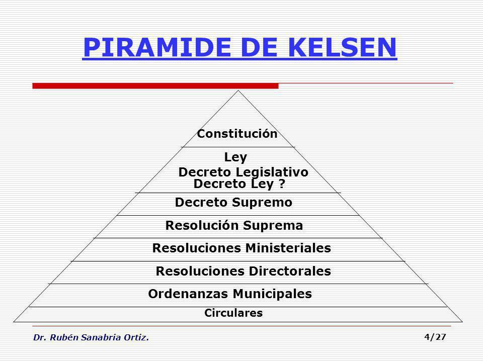 PIRAMIDE DE KELSEN Ley Decreto Legislativo Decreto Ley