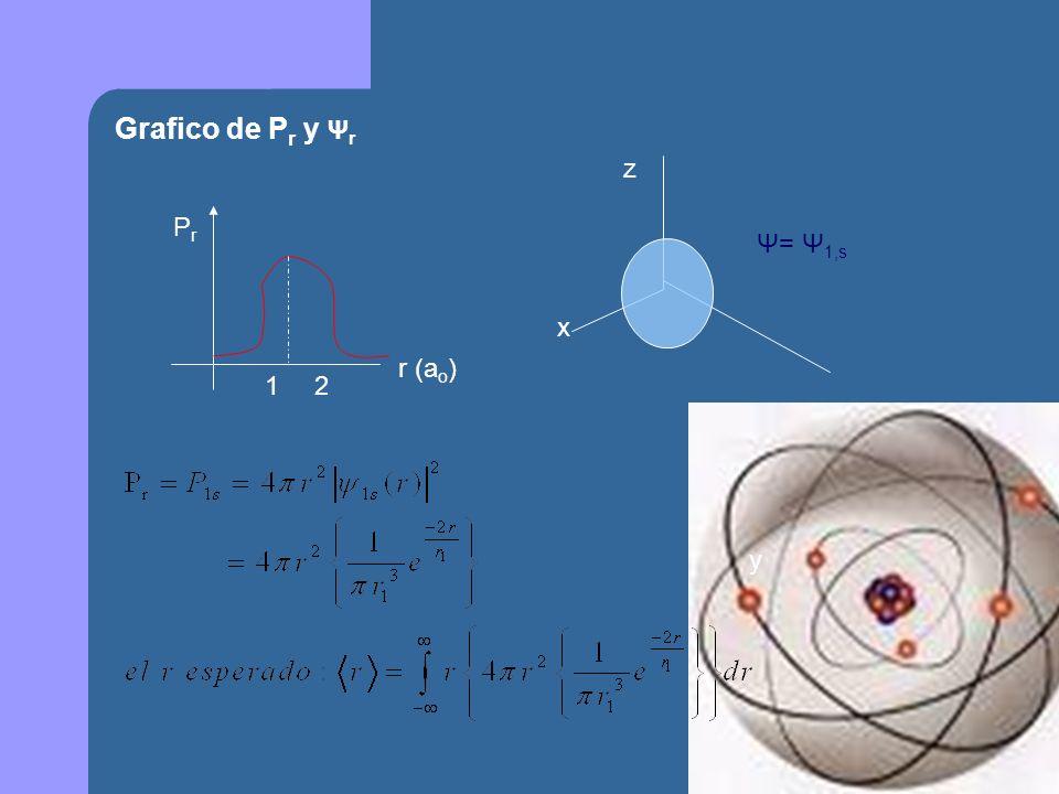 Grafico de Pr y Ψr z x Pr 1 2 Ψ= Ψ1,s r (ao) y