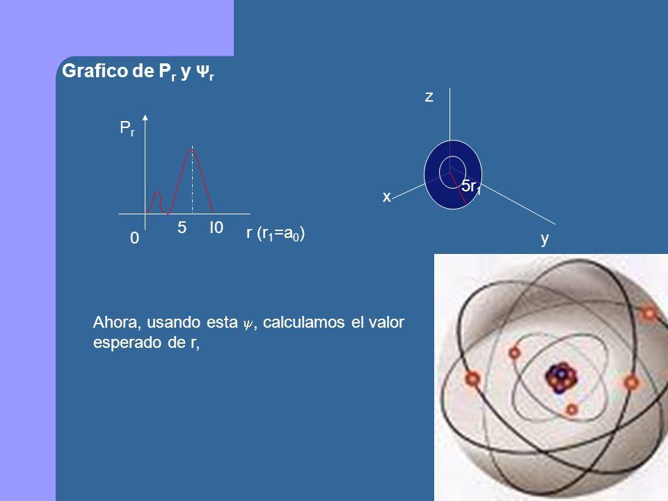 Grafico de Pr y Ψr z x y 5r1 r (r1=a0) Pr 5 I0