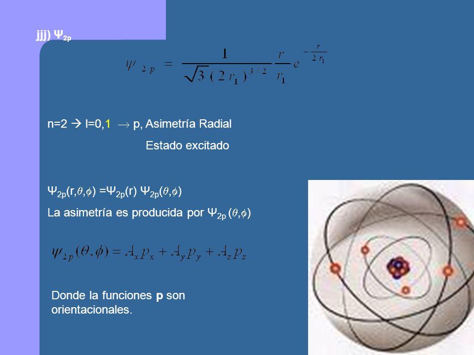jjj) Ψ2p n=2  l=0,1  p, Asimetría Radial. Estado excitado. Ψ2p(r,,) =Ψ2p(r) Ψ2p(,) La asimetría es producida por Ψ2p (,)