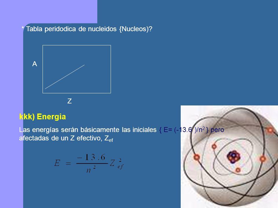 kkk) Energia * Tabla peridodica de nucleidos {Nucleos) A Z