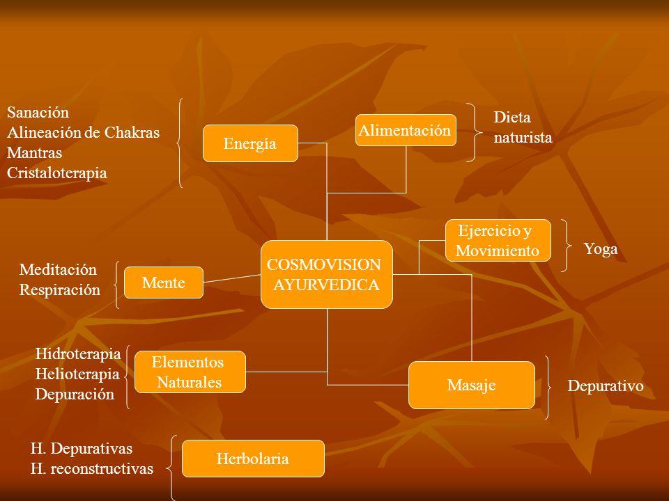 Sanación Alineación de Chakras. Mantras. Cristaloterapia. Dieta. naturista. Alimentación. Energía.