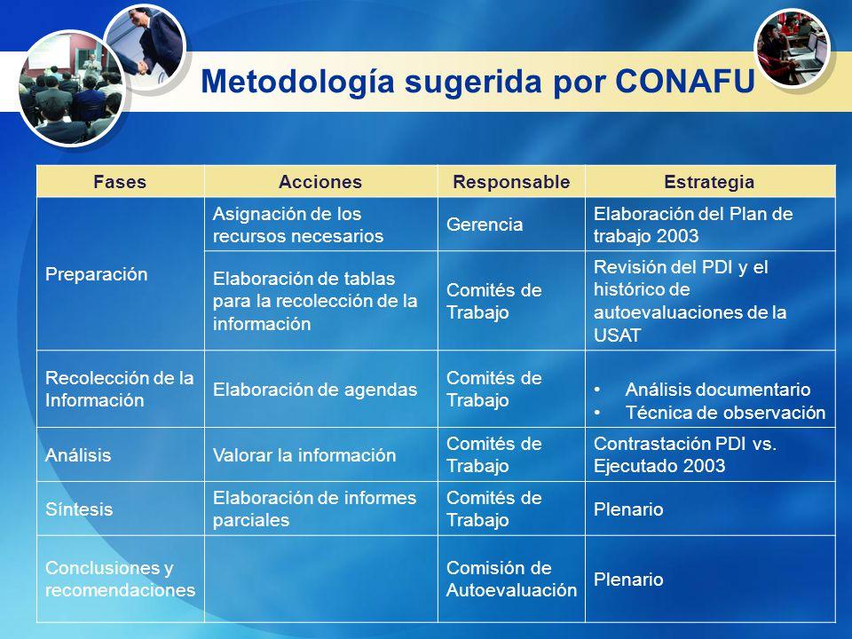 Metodología sugerida por CONAFU