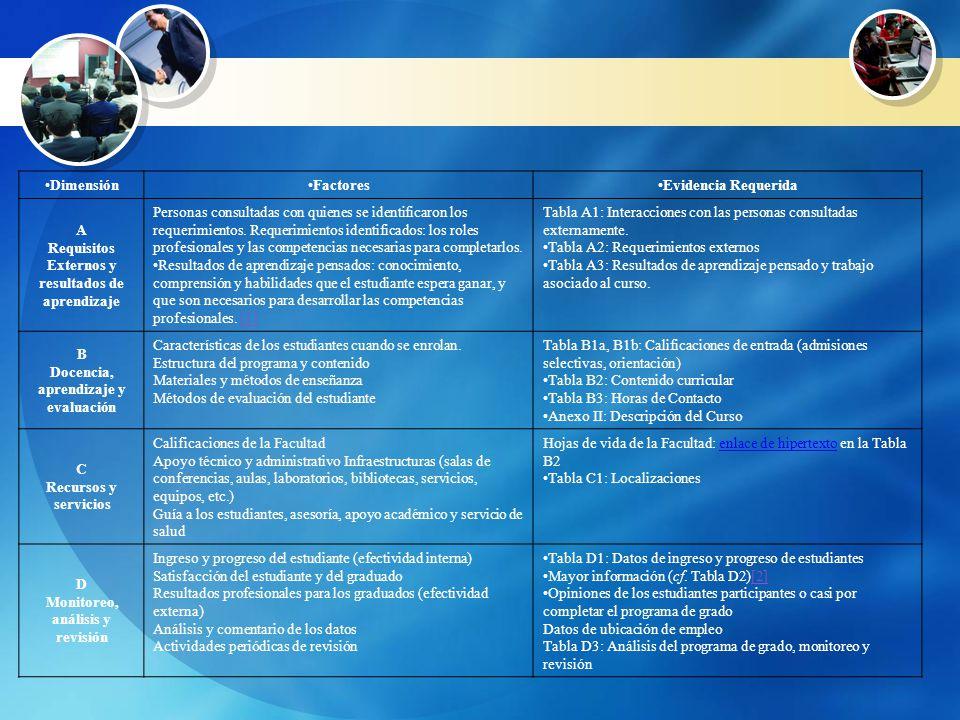 El MODELO DE INFORMACIÓN (Gola, 2003): Dimensiones / Factores / Evidencia