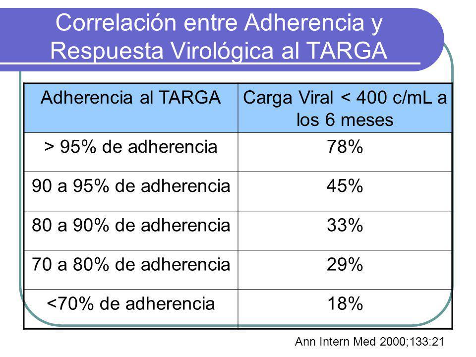 Correlación entre Adherencia y Respuesta Virológica al TARGA