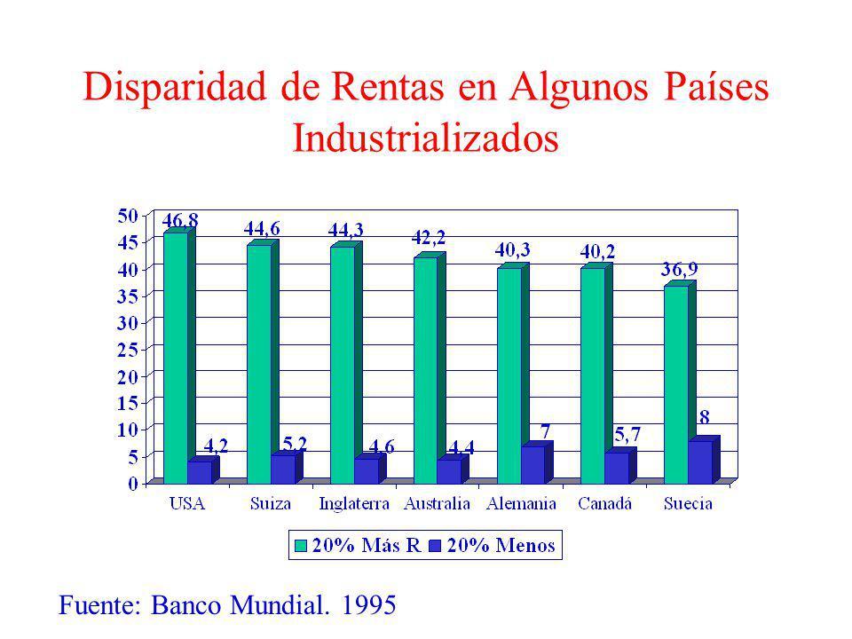 Disparidad de Rentas en Algunos Países Industrializados