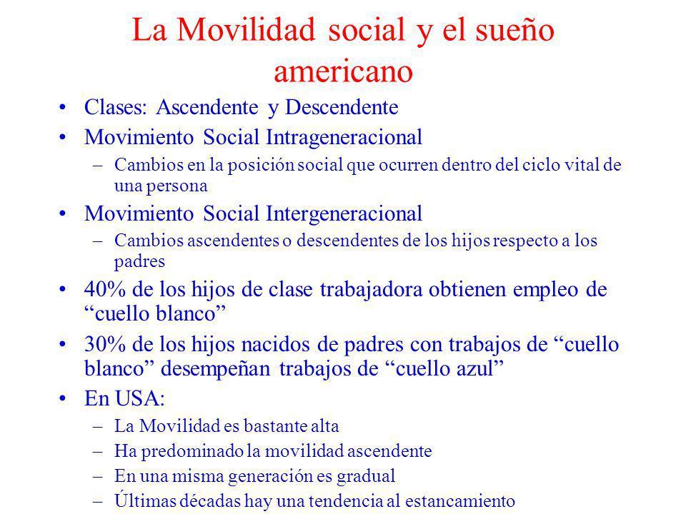La Movilidad social y el sueño americano