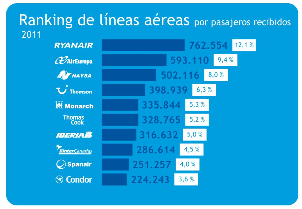 Ranking de líneas aéreas por pasajeros recibidos