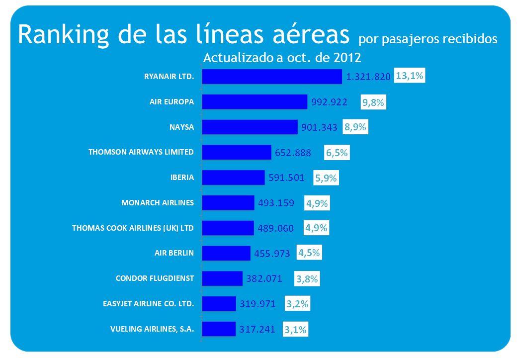 Ranking de las líneas aéreas por pasajeros recibidos