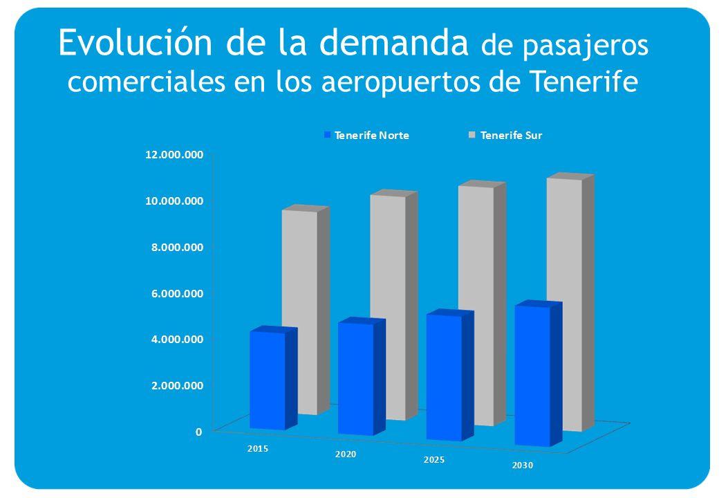 Evolución de la demanda de pasajeros comerciales en los aeropuertos de Tenerife