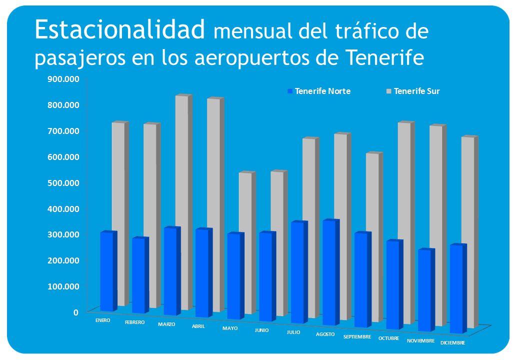 Estacionalidad mensual del tráfico de pasajeros en los aeropuertos de Tenerife