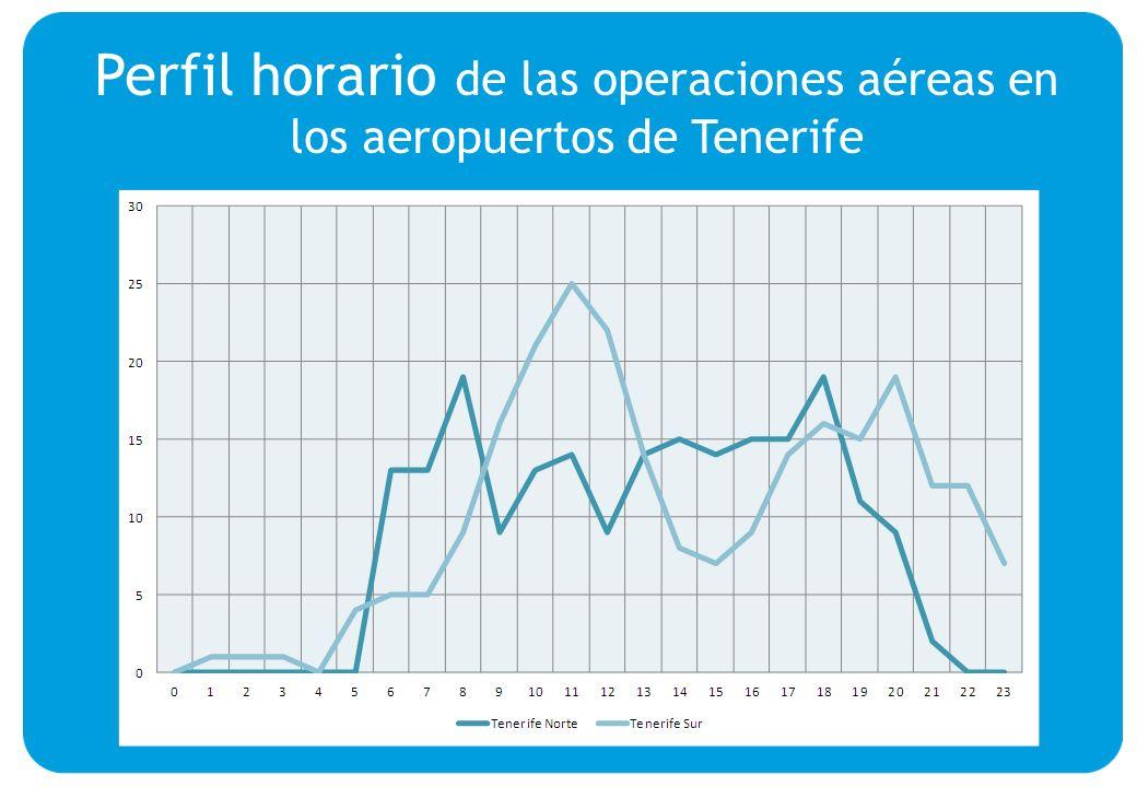 Perfil horario de las operaciones aéreas en los aeropuertos de Tenerife