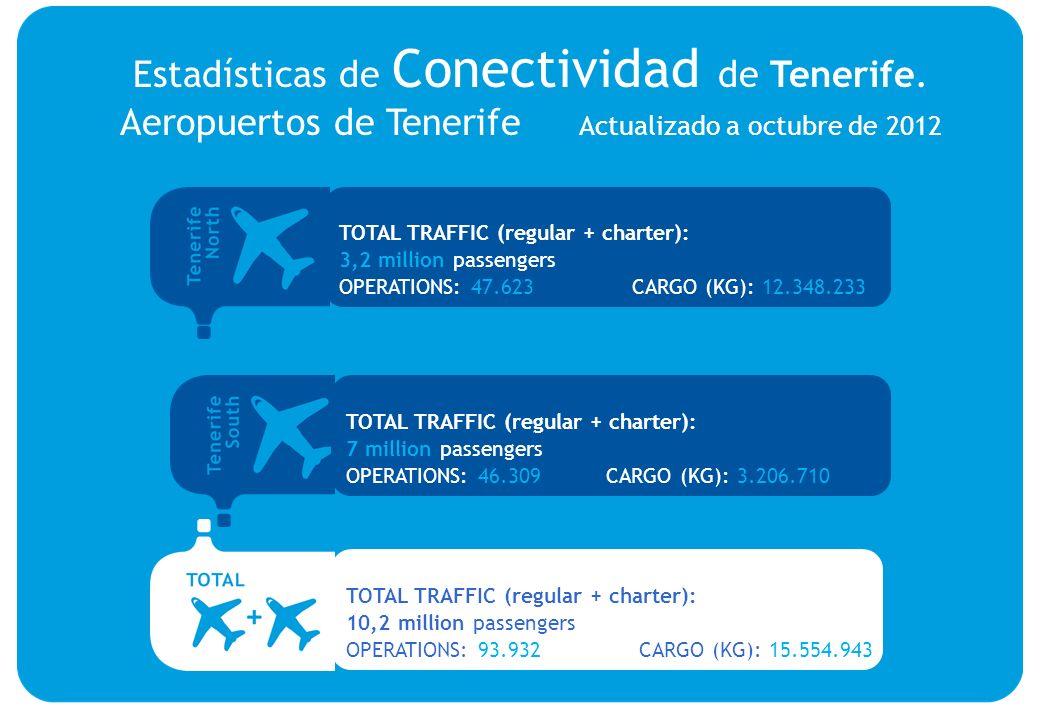 Estadísticas de Conectividad de Tenerife.