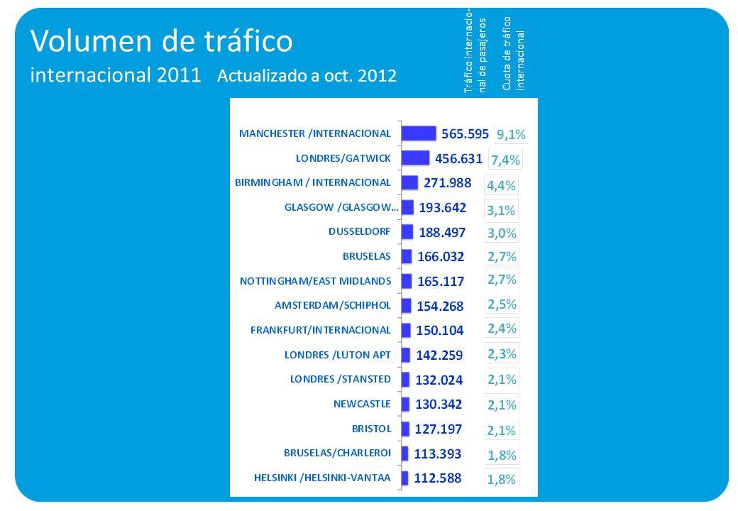 Volumen de tráfico internacional 2011 Actualizado a oct. 2012