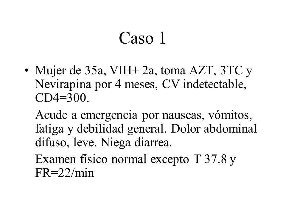 Caso 1 Mujer de 35a, VIH+ 2a, toma AZT, 3TC y Nevirapina por 4 meses, CV indetectable, CD4=300.