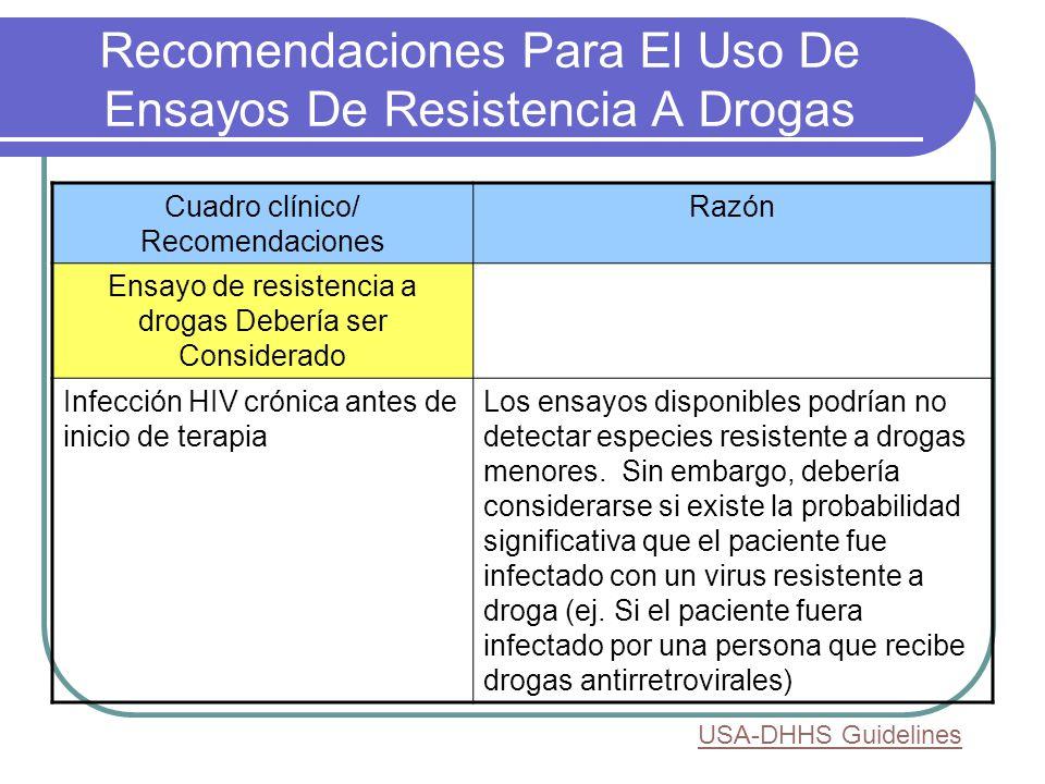 Recomendaciones Para El Uso De Ensayos De Resistencia A Drogas