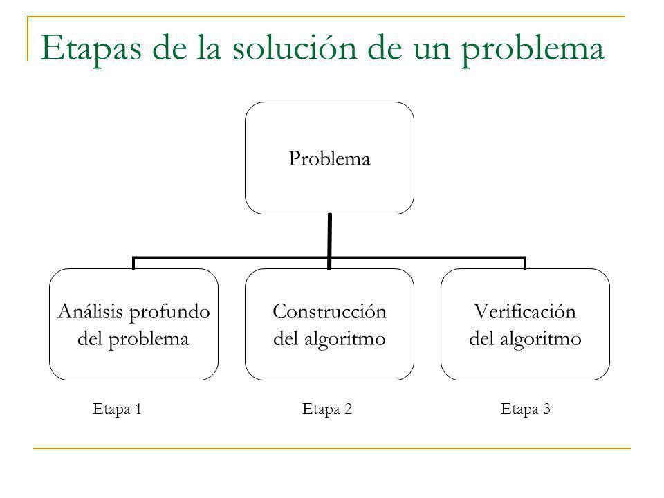 Etapas de la solución de un problema