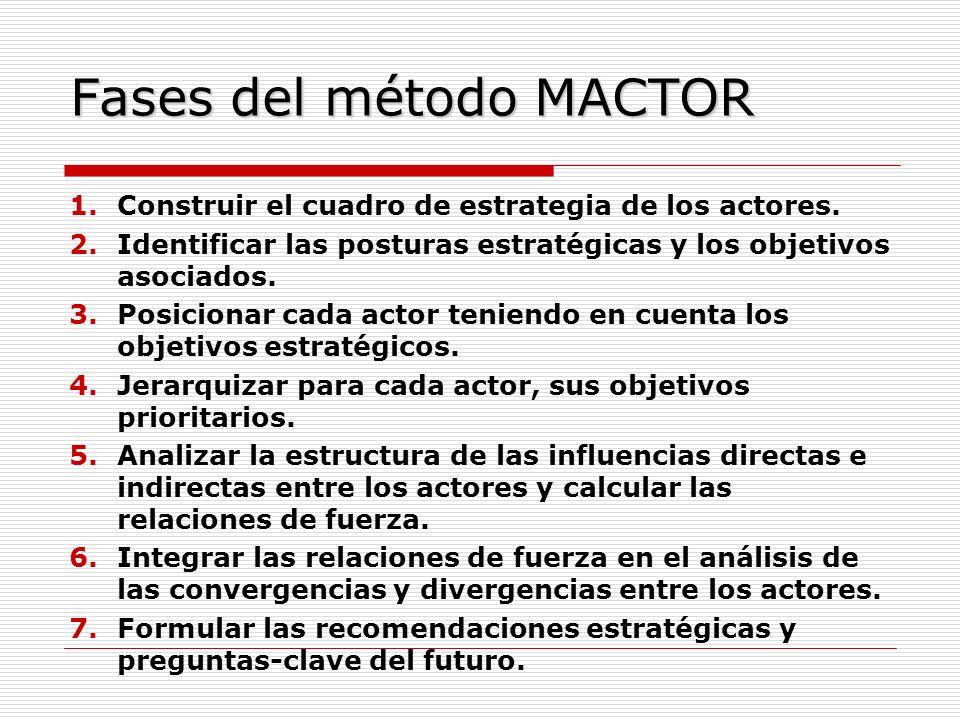 Fases del método MACTOR