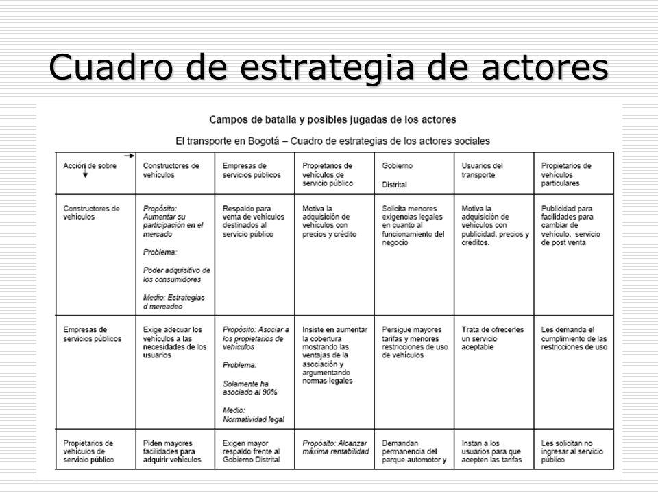 Cuadro de estrategia de actores