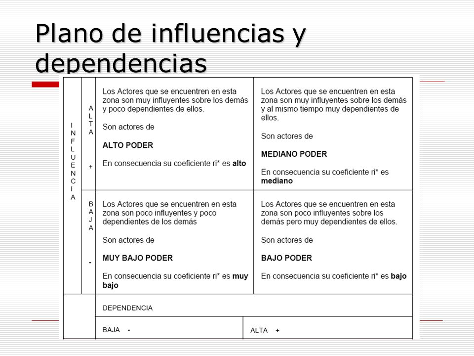 Plano de influencias y dependencias