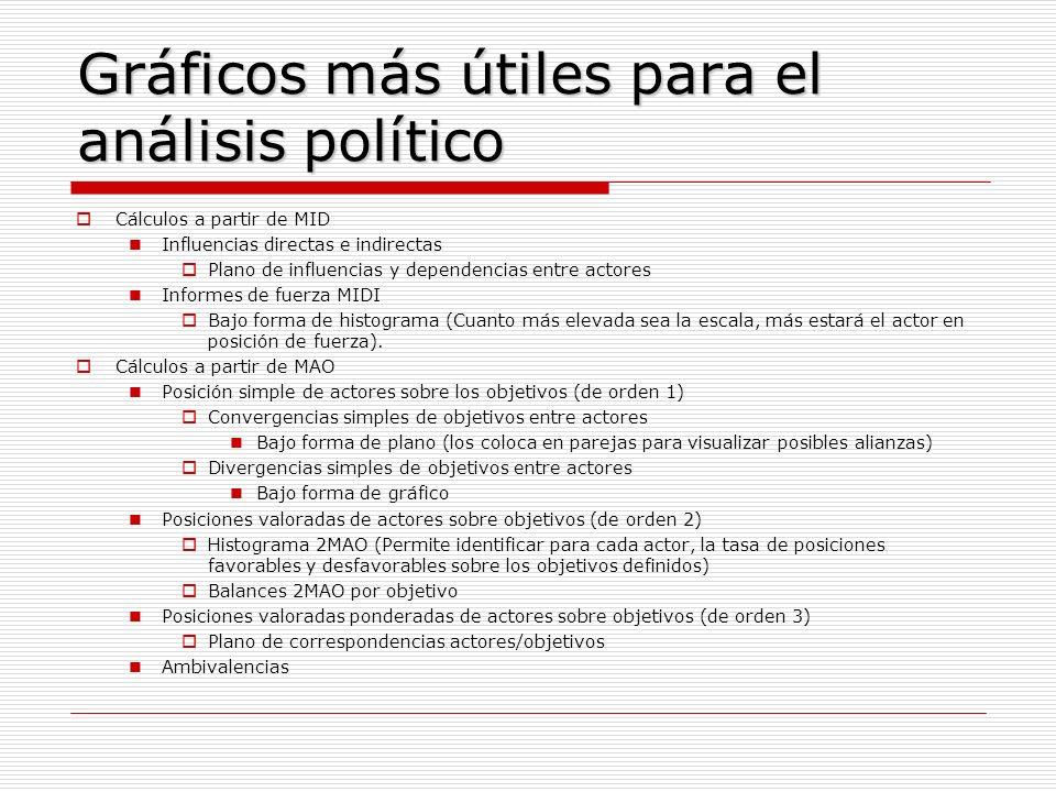 Gráficos más útiles para el análisis político