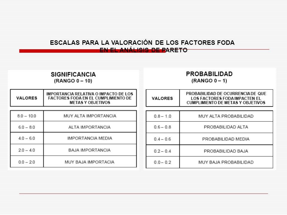 ESCALAS PARA LA VALORACIÓN DE LOS FACTORES FODA