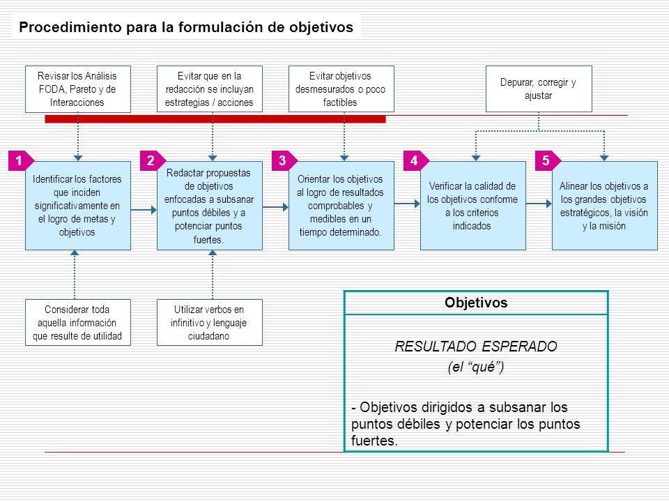 Procedimiento para la formulación de objetivos