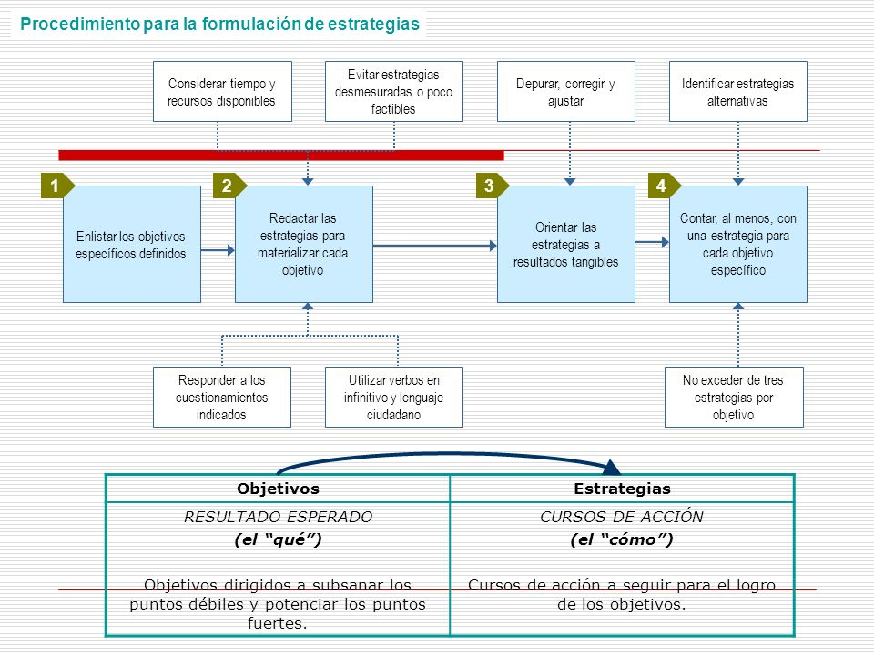Procedimiento para la formulación de estrategias