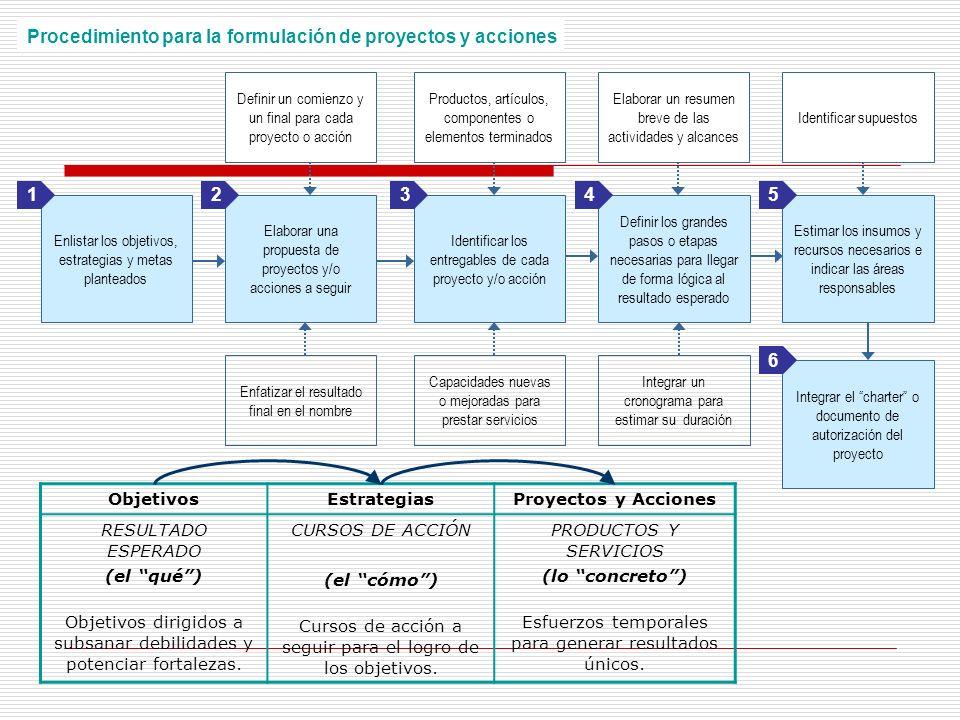 Procedimiento para la formulación de proyectos y acciones
