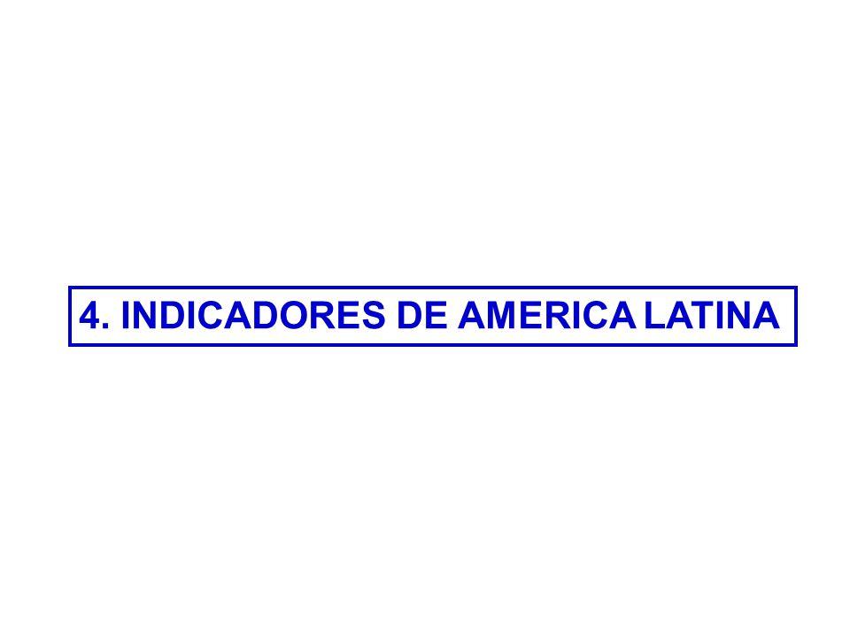 4. INDICADORES DE AMERICA LATINA