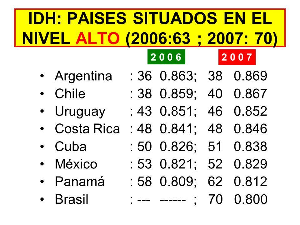 IDH: PAISES SITUADOS EN EL NIVEL ALTO (2006:63 ; 2007: 70)