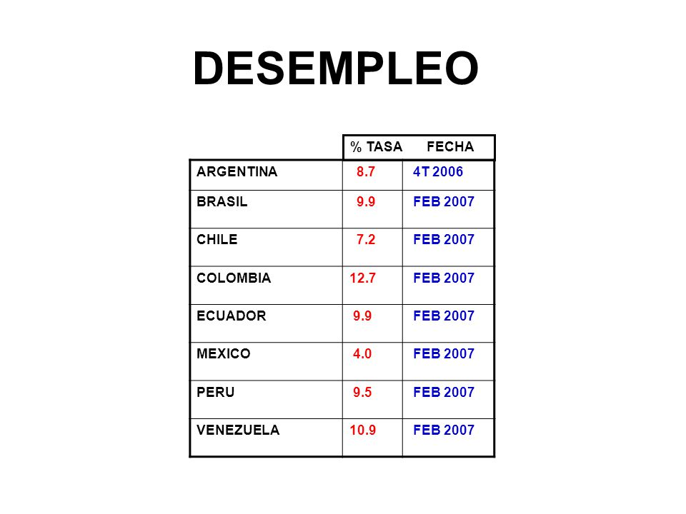 DESEMPLEO % TASA FECHA ARGENTINA 8.7 4T 2006 BRASIL 9.9 FEB 2007 CHILE