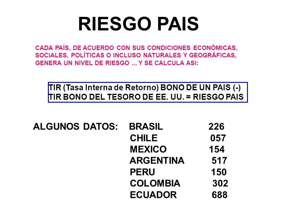 RIESGO PAIS ALGUNOS DATOS: BRASIL 226 CHILE 057 MEXICO 154