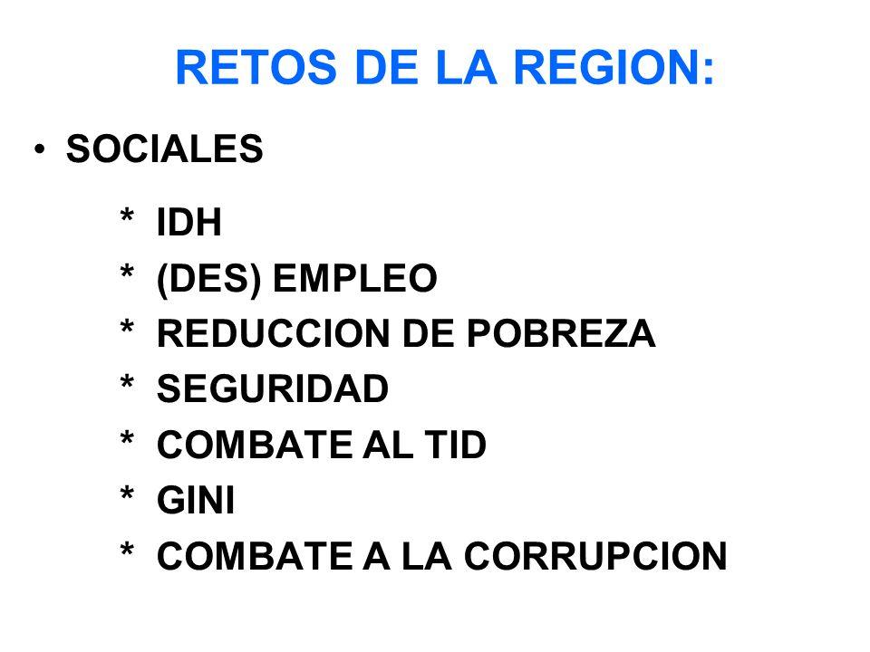 RETOS DE LA REGION: SOCIALES * IDH * (DES) EMPLEO