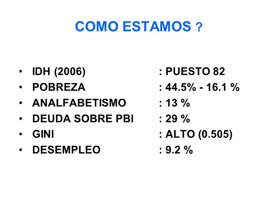 COMO ESTAMOS IDH (2006) : PUESTO 82 POBREZA : 44.5% - 16.1 %